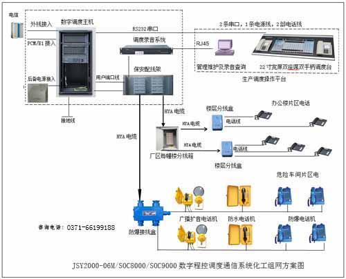 化工生产数字程控调度交换机图