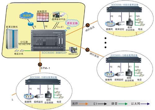 光纤程控电话交换机图