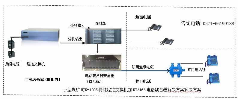 煤矿矿山通讯系统方案图