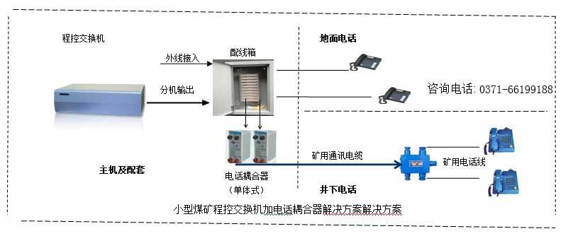 小型煤矿程控交换机方案