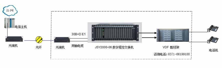 30b+d数字程控交换机组网图