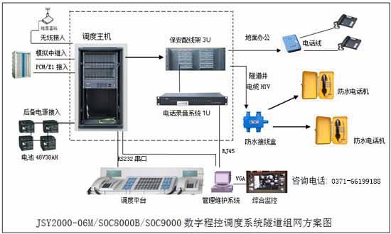 隧道程控调度交换机系统解决方案图