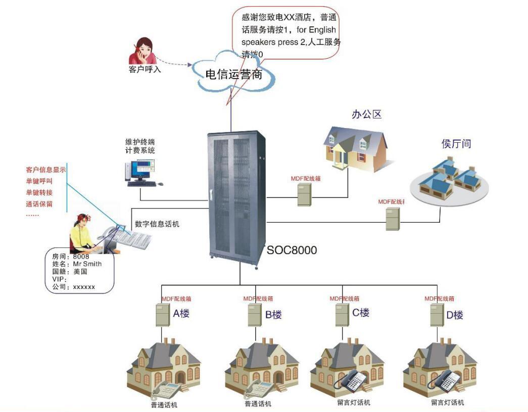 五星级酒店电话系统图