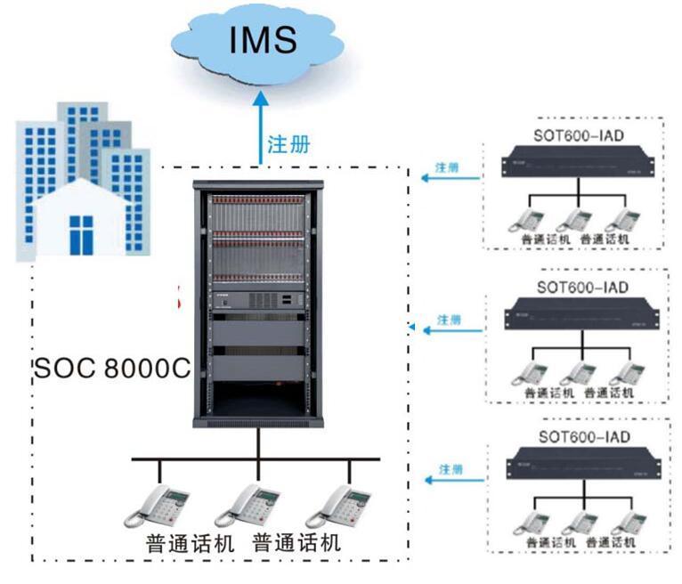 光纤局域网程控电话交换机图