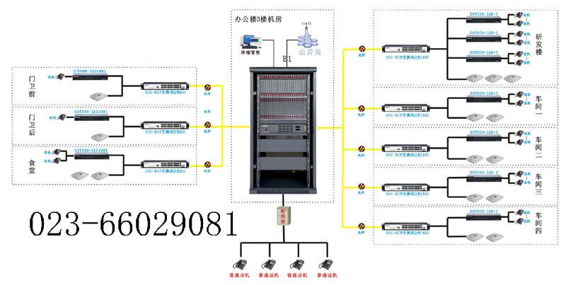 光纤数字程控交换机图