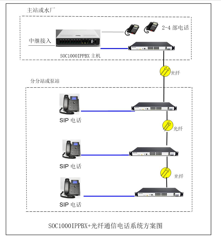 IPPBX光纤电话方案图