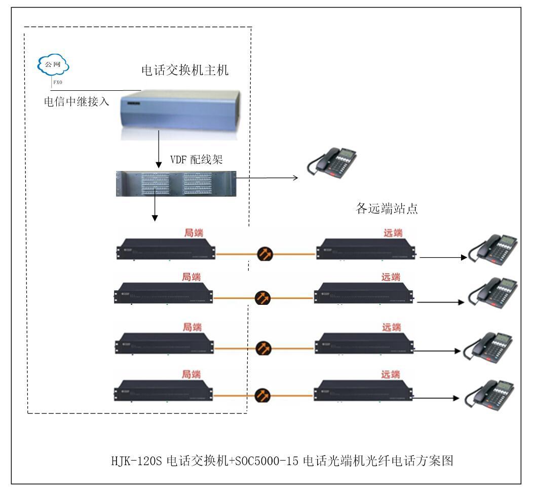 程控交换机加光纤电话光端机方案图