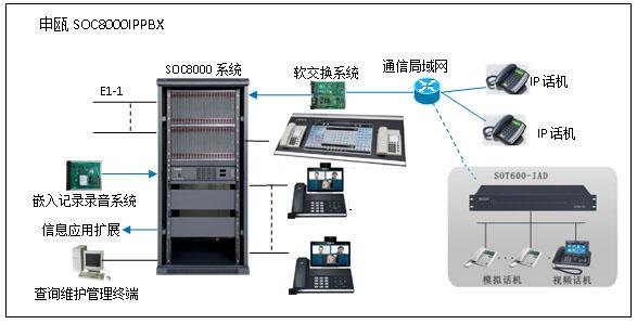IP调度通信系统图