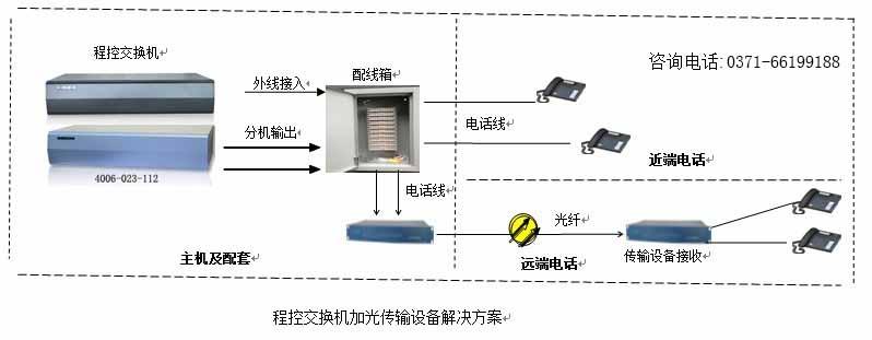 程控交换机加电话光端机方案