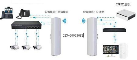 语音电话视频监控传输CPE网桥图