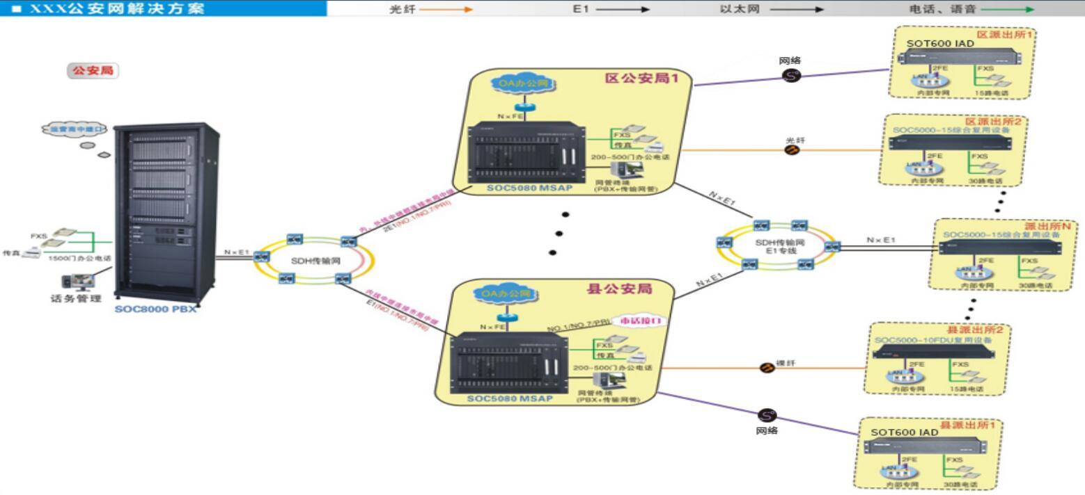 公安网语音程控交换机组网方案