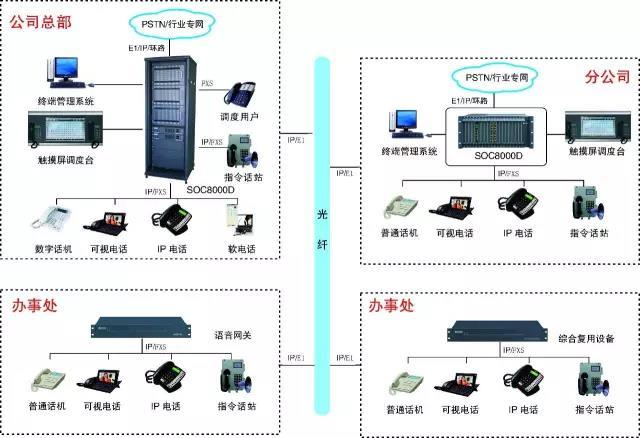 跨区域融合通信程控交换调度系统方案