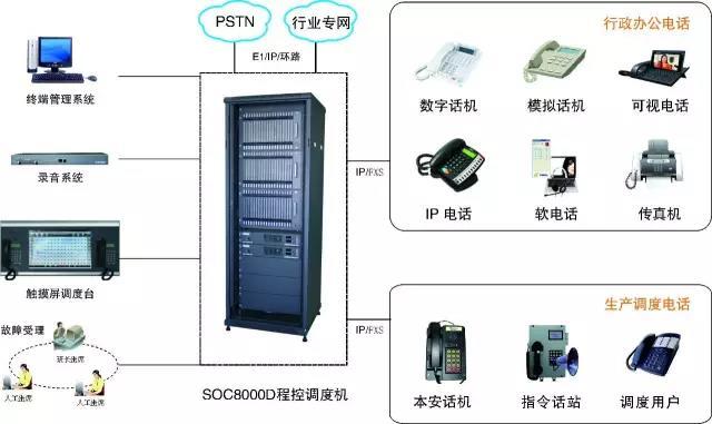 生产调度与行政电话两网合一调度通信系统