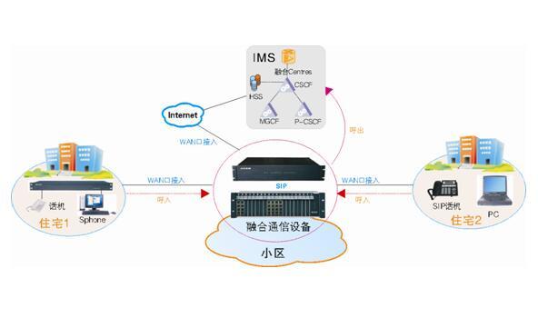 IMS小区应用方案