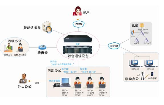 IP企业接入方案图