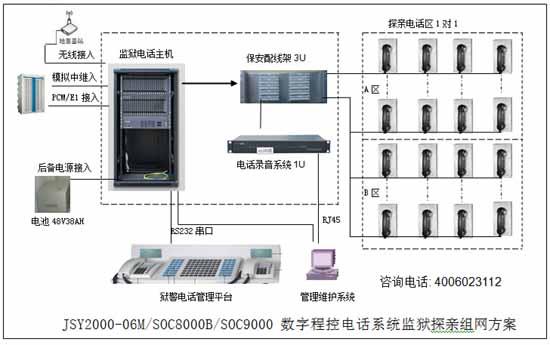 监狱会见数字电话系统图