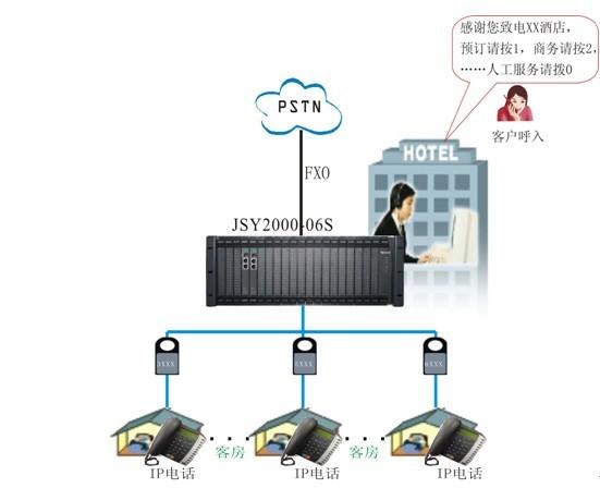 酒店IP网络电话解决方案