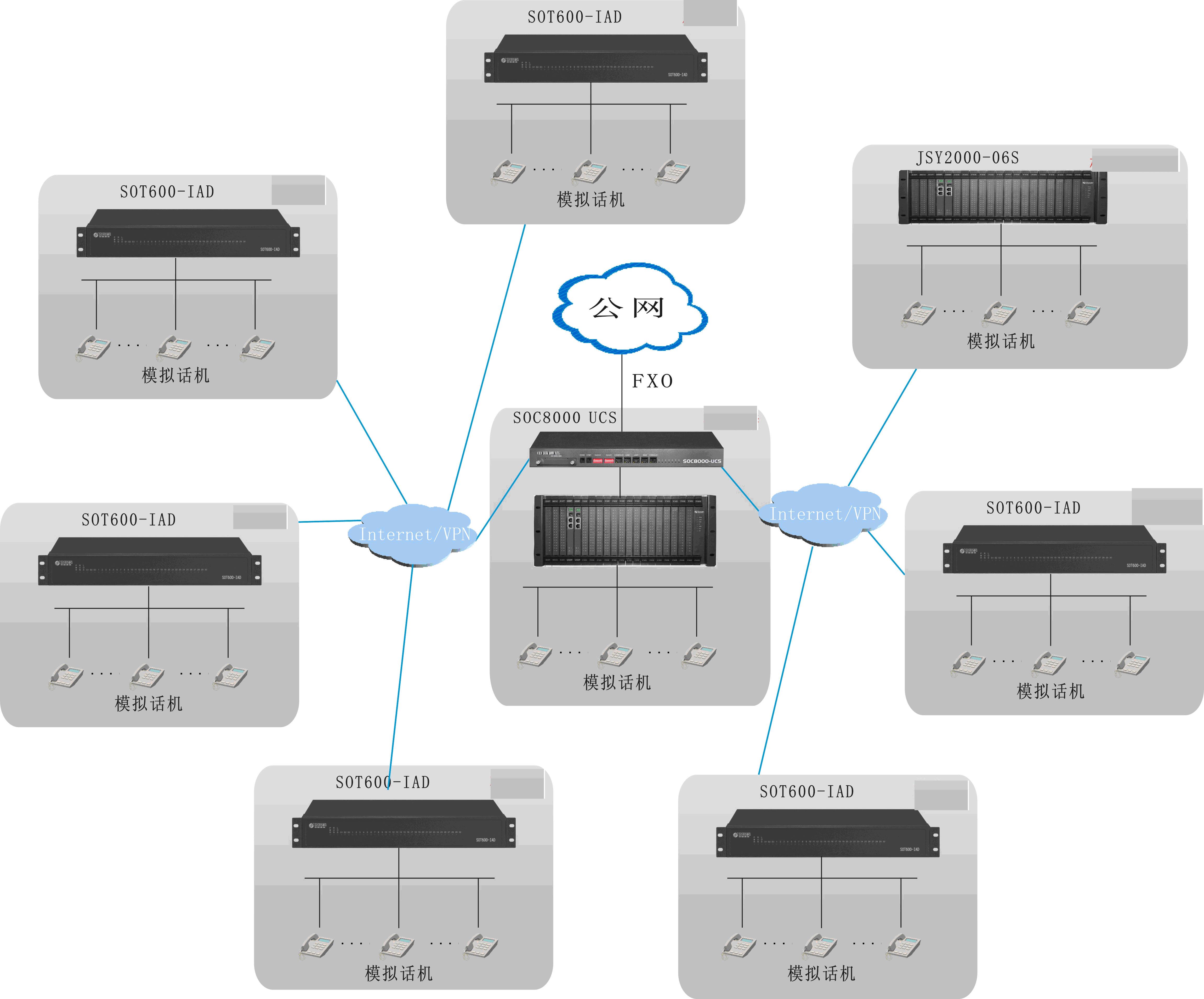 厂矿VOIP网络程控交换机决方案图