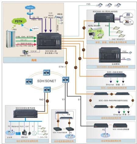 光纤网络吸语音电话系统图
