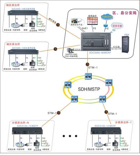 光纤专网语音电话系统图