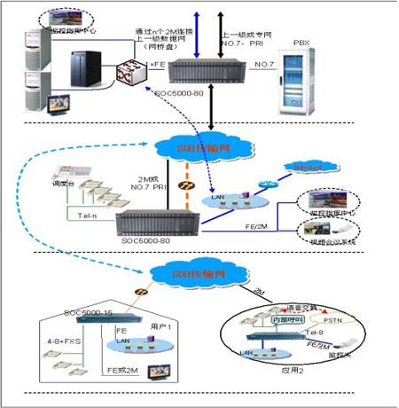 光纤SDH传输网络电话系统图