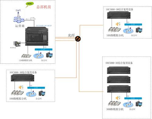 光纤多业务解决方案