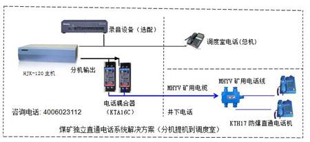 程控电话交换机直通电话方案图