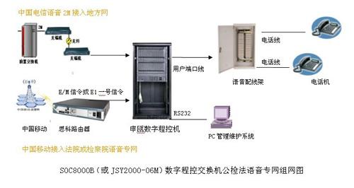 重庆法院或检察院专网语音电话系统