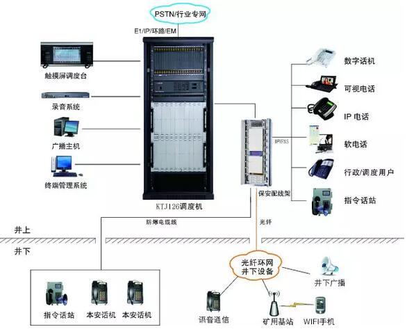 矿用有线光纤环网调度系统应用方案