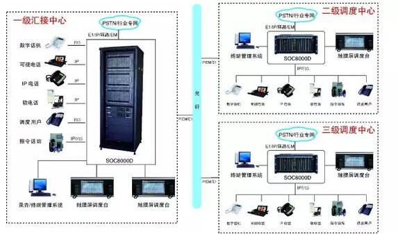 多级专网调度系统应用方案