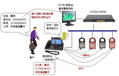 ip酒店电话系统图