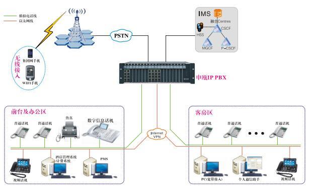 酒店IPPBX交换机解决方案图