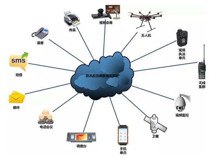 应急指挥调度系统组网图