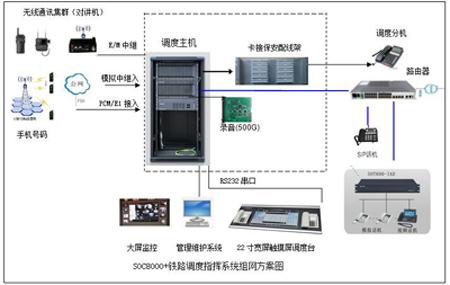 铁路调度通信系统图