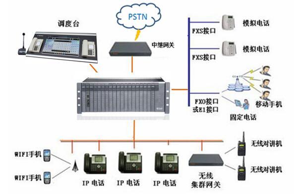 铁路数字程控调度系统图