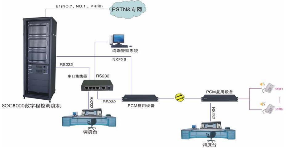 铁路调度指挥系统图(多个调度台)