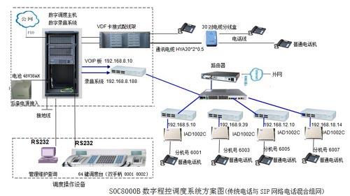 南桐矿业调度程控交换机组网图