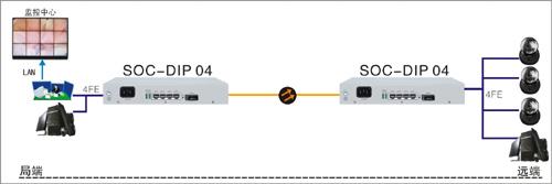 工业级光纤收发器图