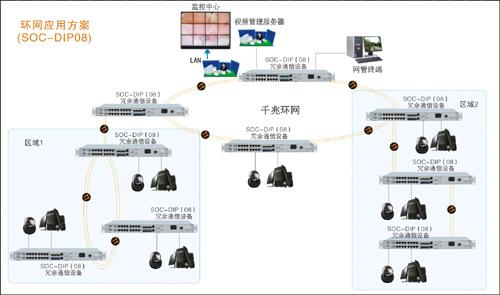 光纤环网传输系统图