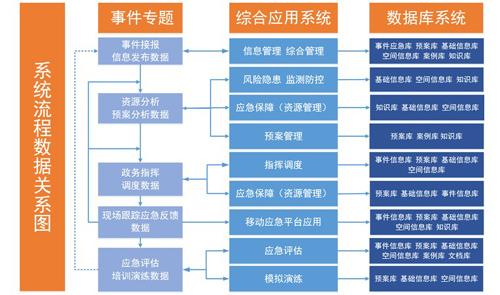 应急调度系统数据库图