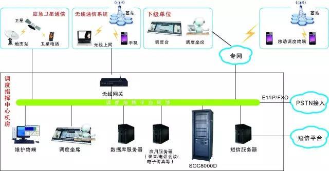 应急调度通信系统方案图