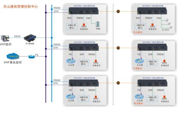 VHF通信+复用设备组网图