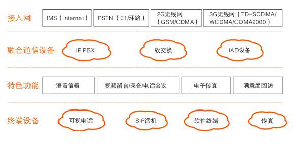 IPPBX接入图