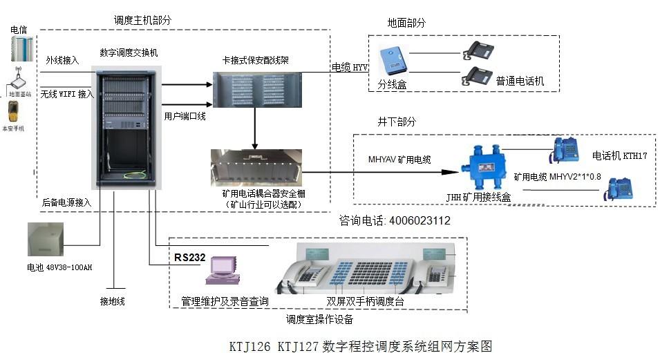 煤矿通信联络系统组网方案