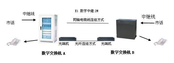 2台数字程控交换机组网图