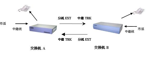 两台程控交换机组网图