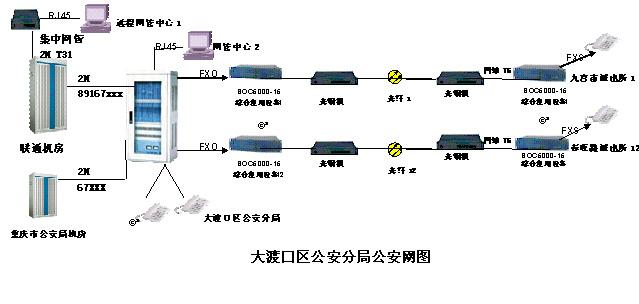 E1数字程控交换机+PCM复用设备