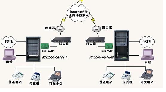 一条网线两台程控交换机组网方案图