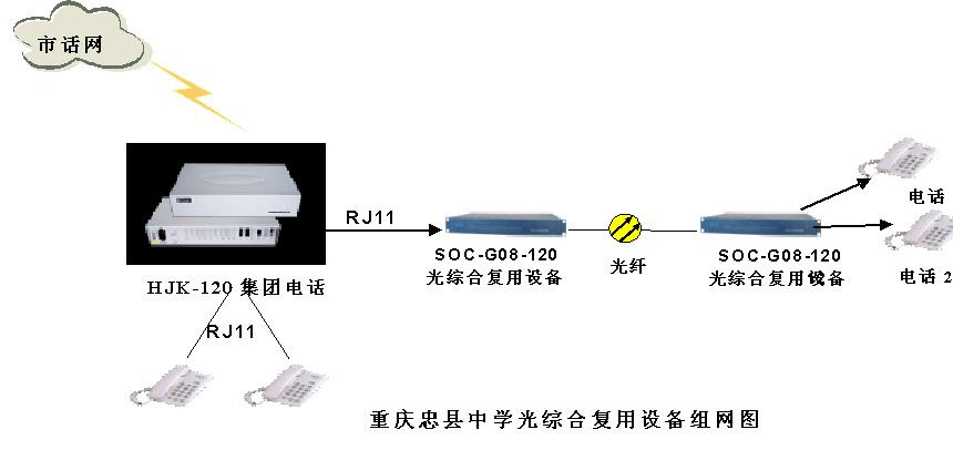 程控交换机与PCM复用设备组网图