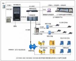 化工生产调度机系统方案